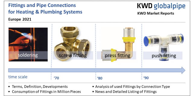 """KWD Market Report """"Fittings and Pipe Connections Europe 2021"""""""