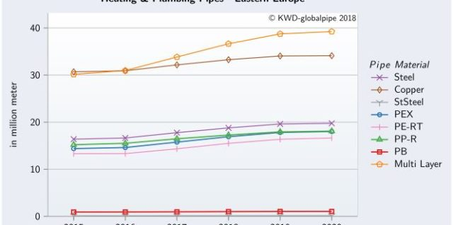"KWD Market + Charts ""Heating & Plumbing Pipes Europe 2018"""