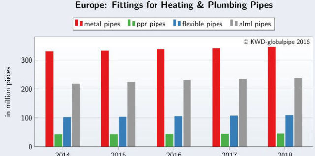Fittings and Pipe Connections Europe 2016 – Update 2018