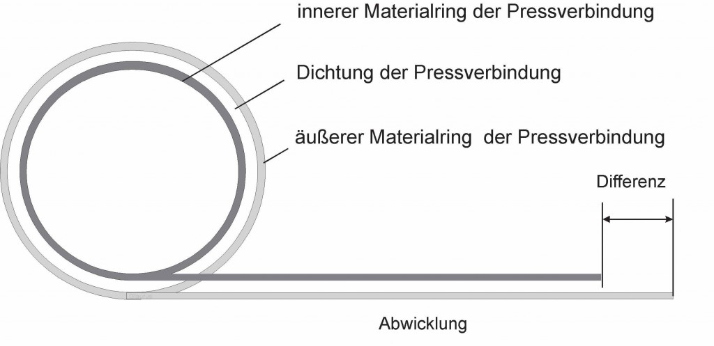 Picture 1: Schematic view of a pipe and fitting press connection (photo: Rothenberger)