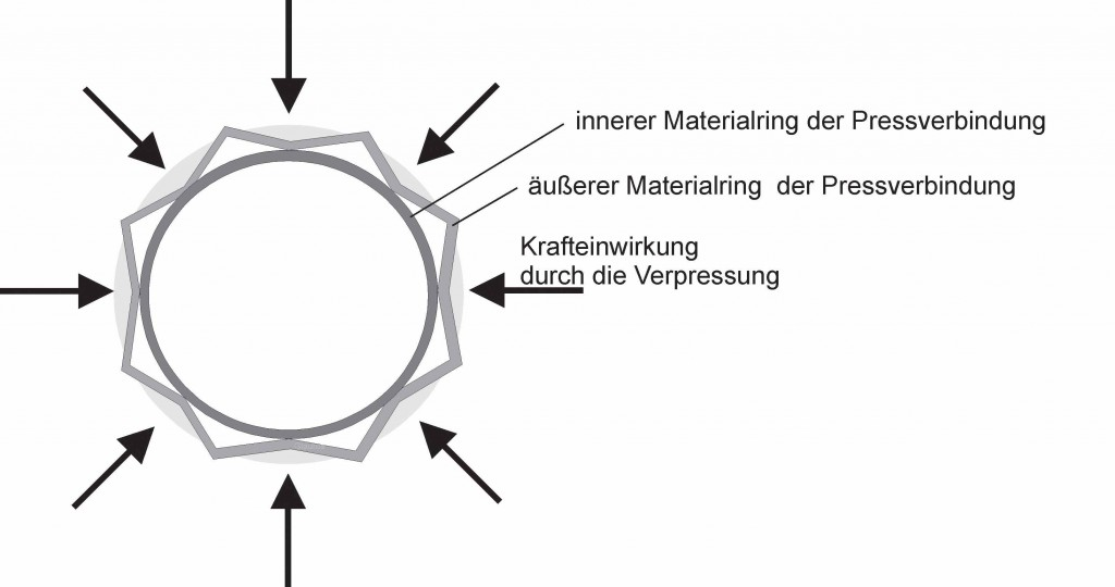 Picture2: Pressing and the deformation of the exterior material ring (photo: Rothenberger)