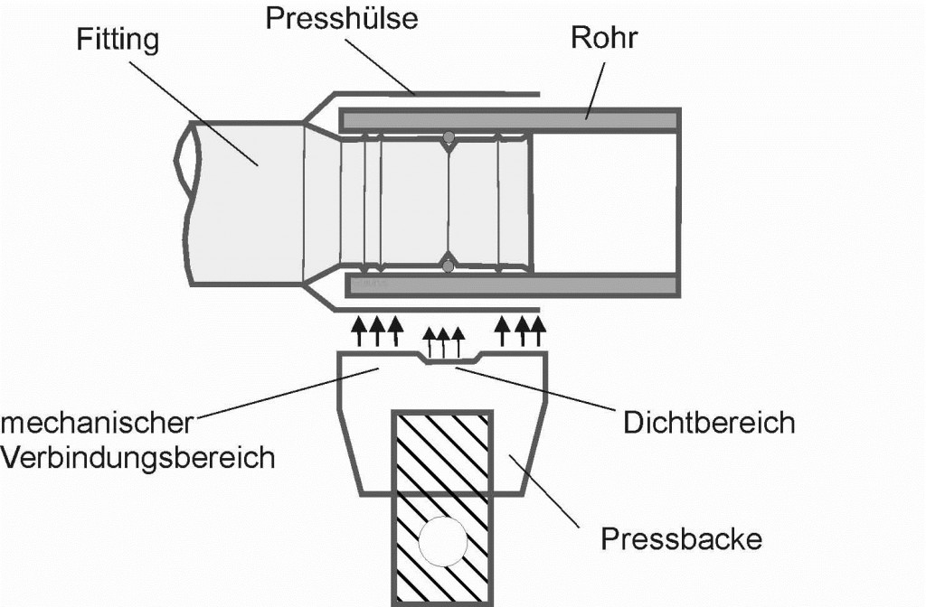 Picture 3: Schematic view of a press connection metal composite pipe on a fitting with crimping sleeve (photo: Rothenberger)